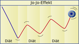 jo-jo-effekt